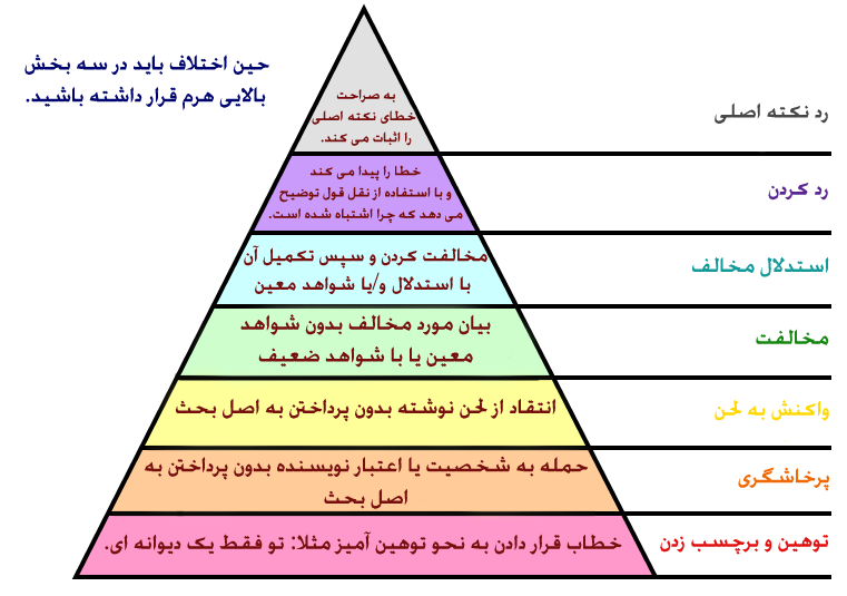 Graham's_Hierarchy_of_Disagreement-en